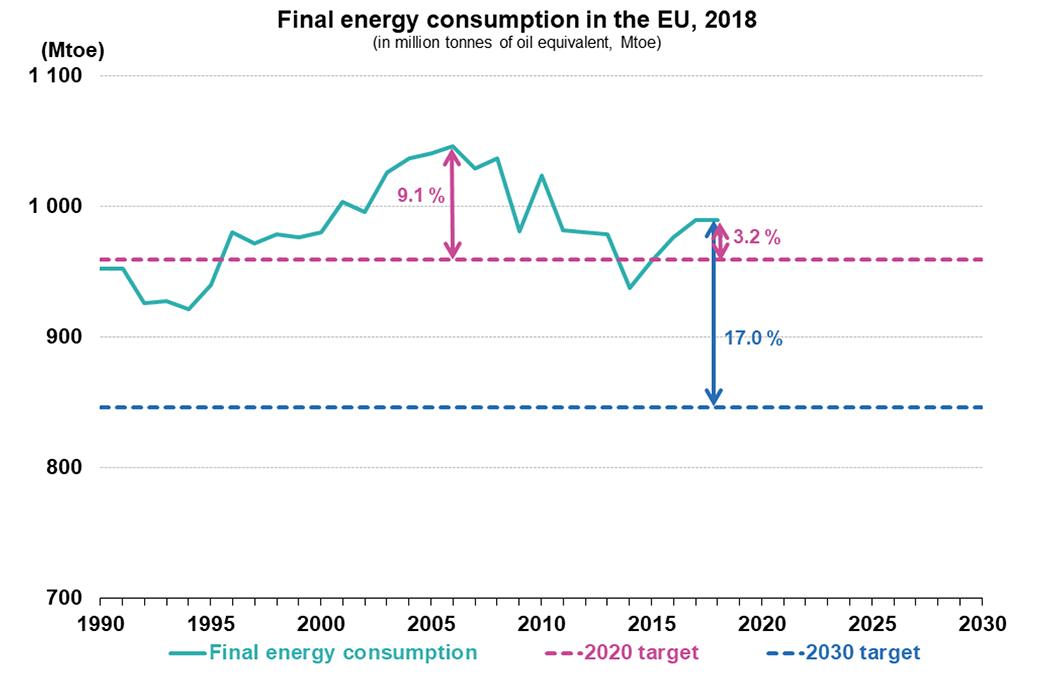 Κατανάλωση ενέργειας το 2018
