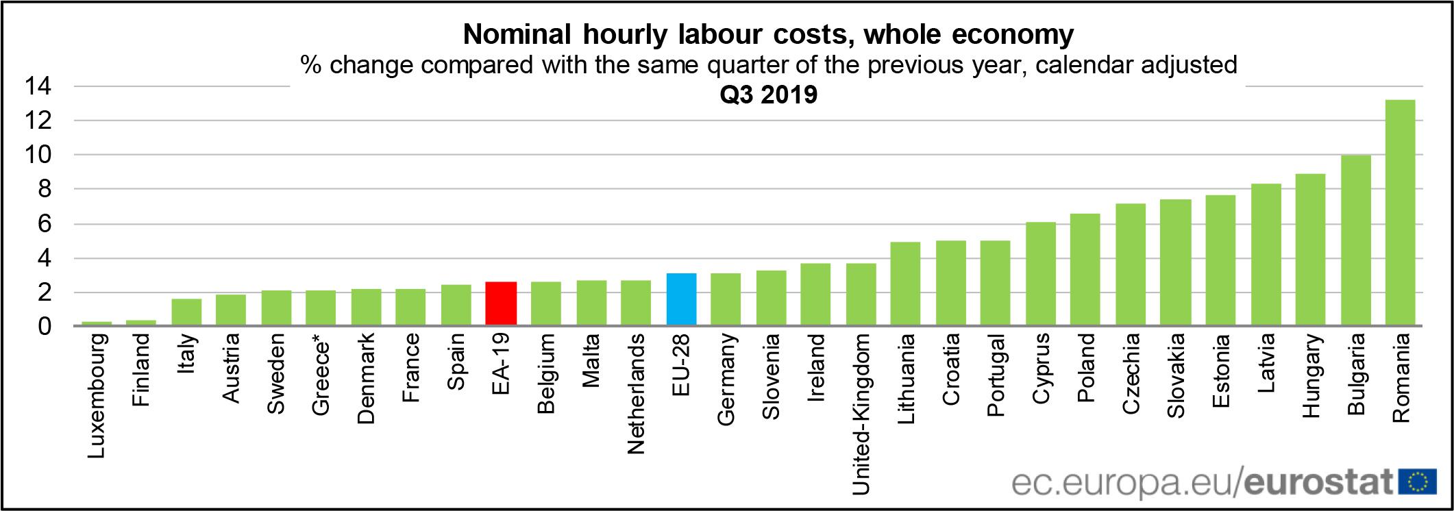 αύξηση του κόστους εργασίας